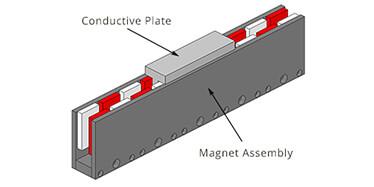 直线电机技术指南