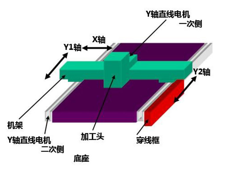 直线电机平台YYX轴